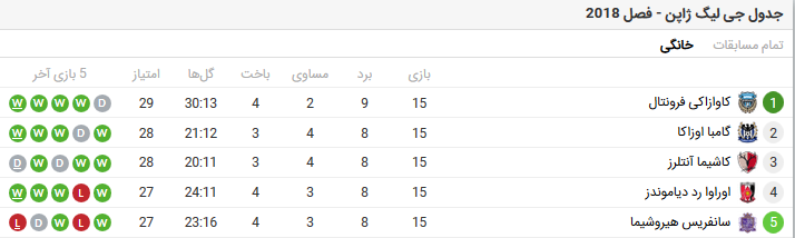 بهترین تیم لیگ برتر فوتبال ژاپن حریف پرسپولیس ایران لیگ قهرمانان آسیا